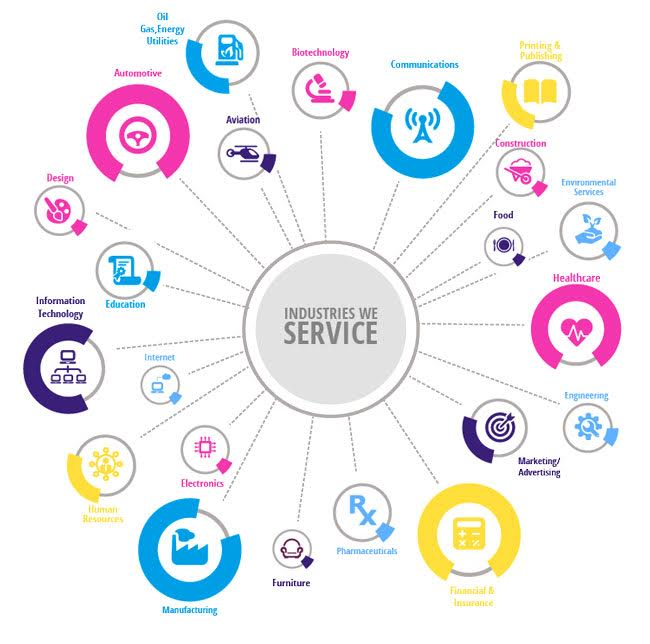 industries_services